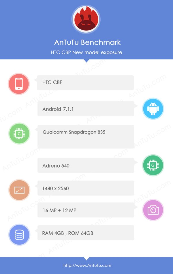 HTC CPB Antutu - HTC CPB phone powered by Snapdragon 835 spotted on Antutu, May be HTC U Ocean