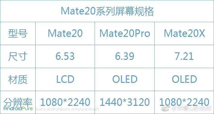 Mate 20X, Mate 20, Mate 20 Pro Display Details