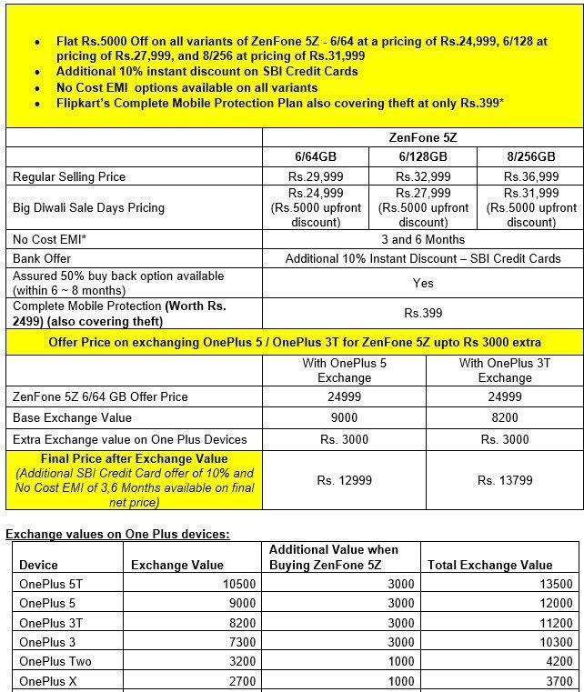 ASUS Zenfone Flipkart Offers