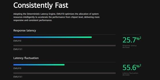 Magic UI 3.0 update features - Deterministic Latency Engine